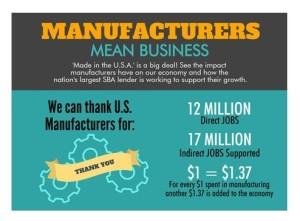 manufacturers create jobs with SBA-504 loans